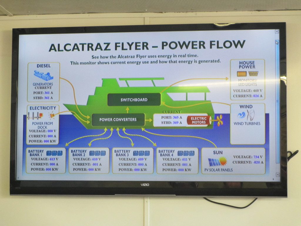 Ferry energy flow display